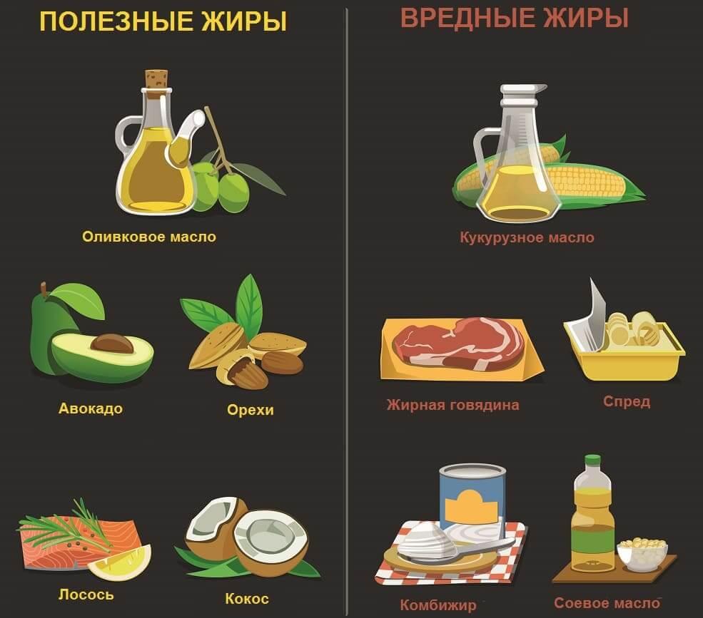 Хорошие и плохие жиры в продуктах