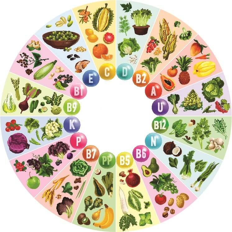 Природные источники витаминов для мозга