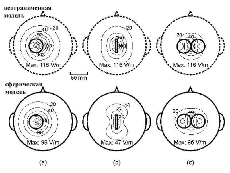 Индуцированный Е в неограниченных и сферических моделях