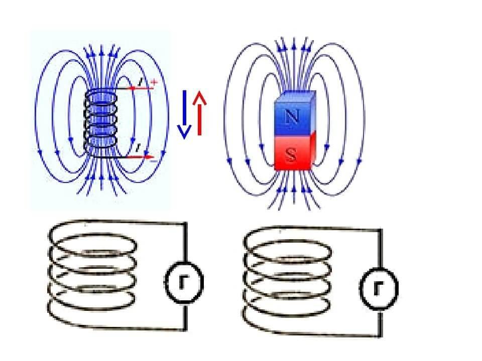 Схема возникновения магнитной индукции в катушке