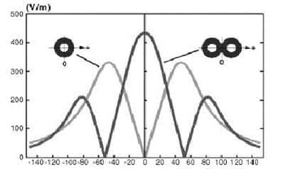 2-д графики магнитных полей разных катушек ТМС