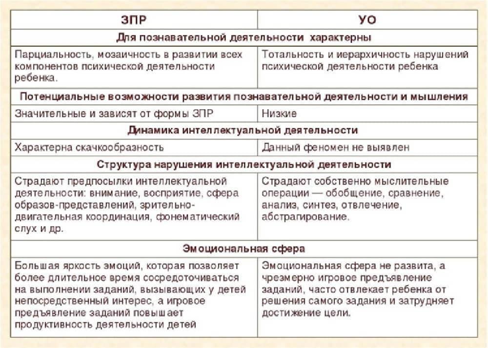 Отличия ЗПР от УО в таблице