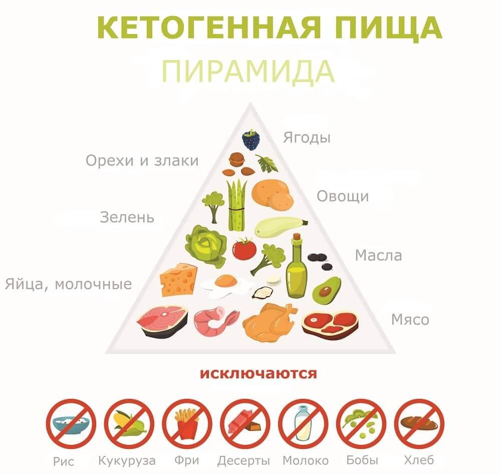 Пищевая пирамида кетогенной диеты при эпилепсии