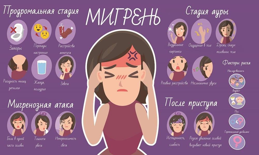 Причины риски и стади приступа мигрени