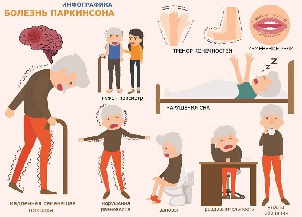 Симптомы и проявления болезни Паркинсона – инфографика