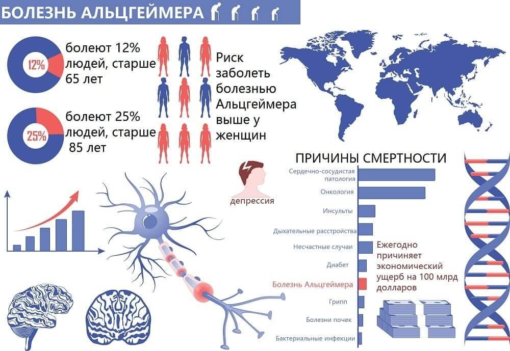 Инфографика болезни Альцгеймера