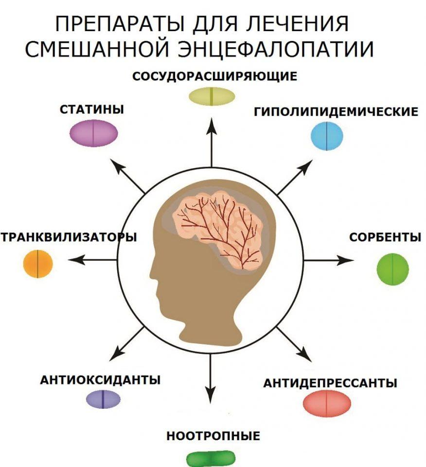 Виды лекарств для лечения сложной энцефалопатии