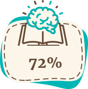 На 72% вырастает самооценка