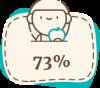 У 73% проходят симптомы вегетативной дисрегуляции