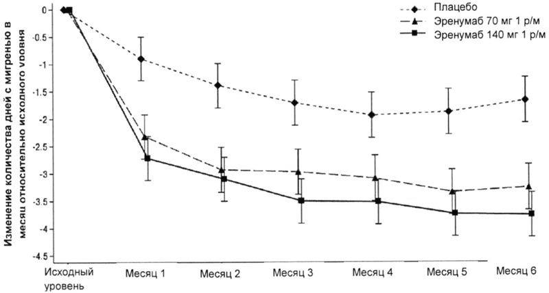 Моноклональные антитела помогают лечить мигрень