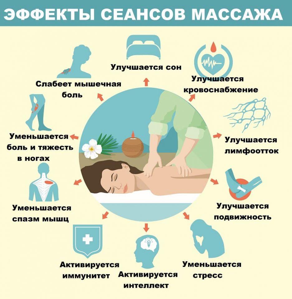 Результаты курса массажетерапии