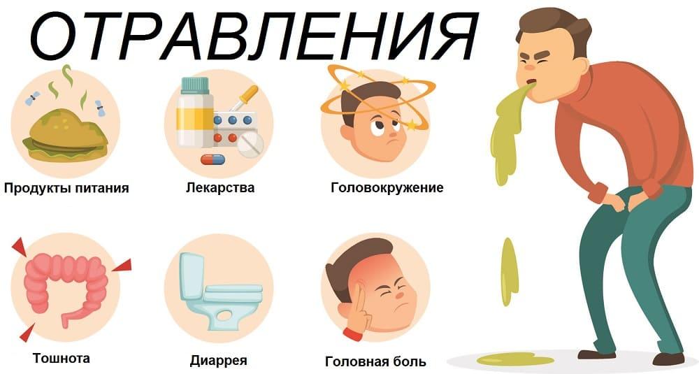 Отравление, причины, симптомы