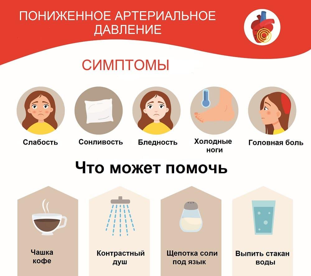 Симптомы и устранение гипотензии